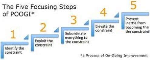 "Theory of Constraints, Theory of Constraints: Focusing on ""The Goal"""